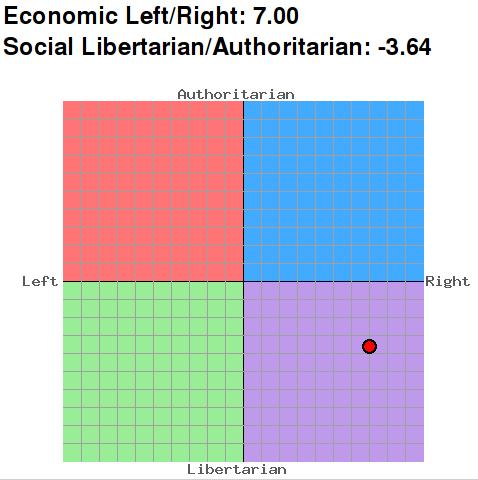 Grondilu sur le compas politique